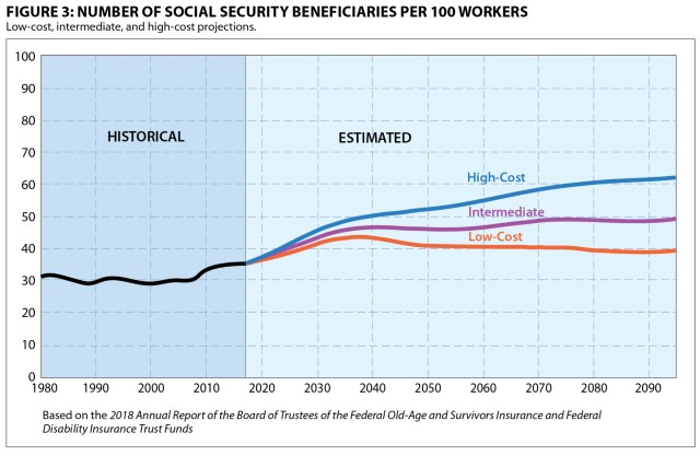 An Actuarial Perspective on the 2018 Social Security