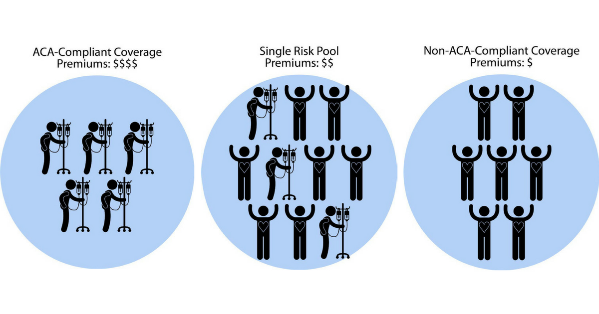 Risk Pooling How Health Insurance In The Individual Market Works