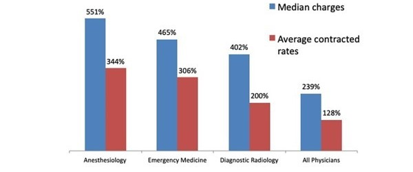 FIGURE 4: Ratio of Physician Rates to Medicare Rates