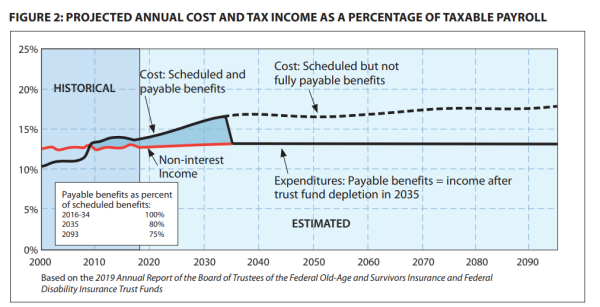 FIGURE 2: PROJECTED ANNUAL COST AND TAX INCOME AS A PERCENTAGE OF TAXABLE PAYROLL