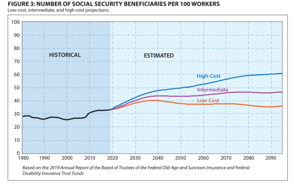 FIGURE 3: NUMBER OF SOCIAL SECURITY BENEFICIARIES PER 100 WORKERS