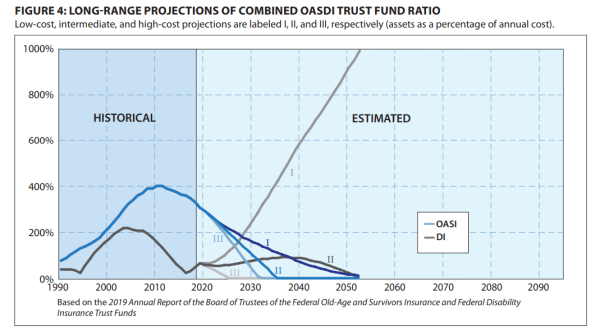 FIGURE 4: LONG-RANGE PROJECTIONS OF COMBINED OASDI TRUST FUND RATIO