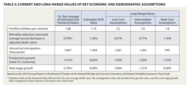 TABLE 2: CURRENT AND LONG-RANGE VALUES OF KEY ECONOMIC AND DEMOGRAPHIC ASSUMPTIONS