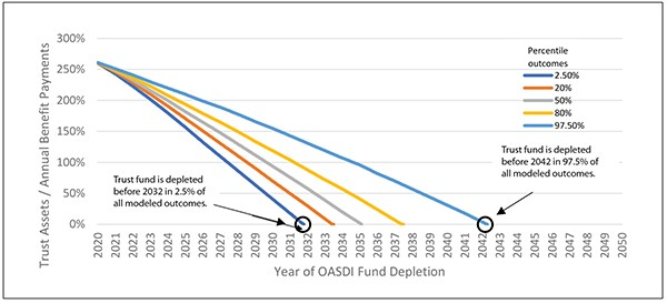 Stochastic Model of OASDI Trust Depletion