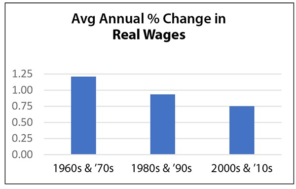 Chart 5: Annual Average Growth in Real Wages